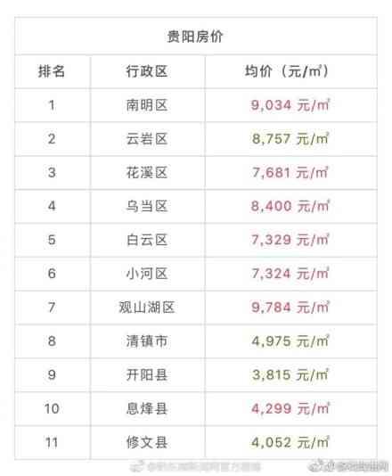 贵州66房产网发布201