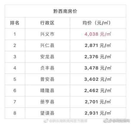 贵州所有地市县房价出炉,你家涨了好多?
