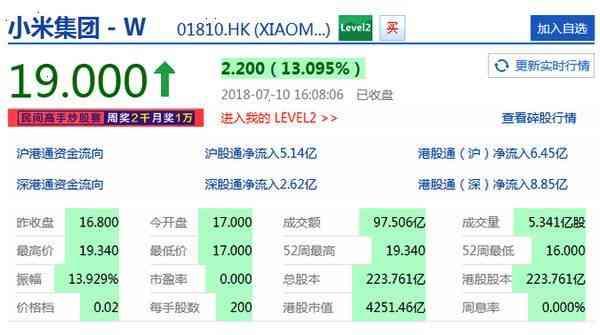 小米上市第二日股价大涨13% 雷军:这两天像一场梦